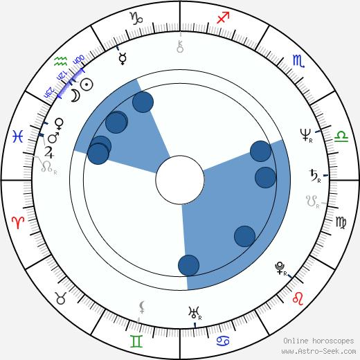 Jiří Nedoma wikipedia, horoscope, astrology, instagram