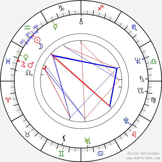 Jiří Nedoma tema natale, oroscopo, Jiří Nedoma oroscopi gratuiti, astrologia