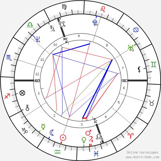 Horoscopes by Jamie Partridge