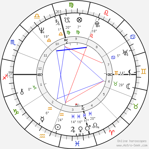 JoJo Starbuck birth chart, biography, wikipedia 2019, 2020