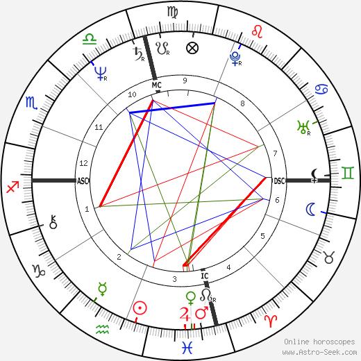 JoJo Starbuck день рождения гороскоп, JoJo Starbuck Натальная карта онлайн