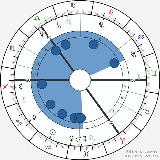 Ken Bruce wikipedia, horoscope, astrology, instagram