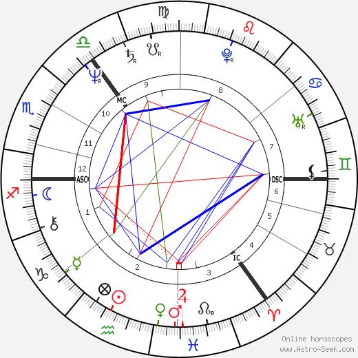 Ken Bruce день рождения гороскоп, Ken Bruce Натальная карта онлайн