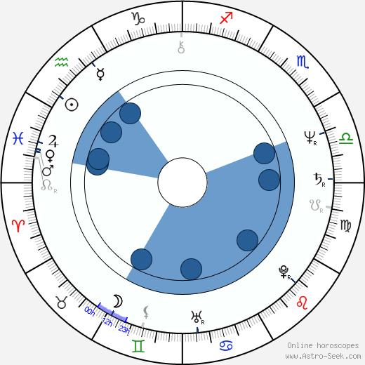 Kevin Keegan wikipedia, horoscope, astrology, instagram