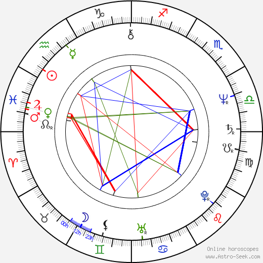 Kevin Keegan birth chart, Kevin Keegan astro natal horoscope, astrology