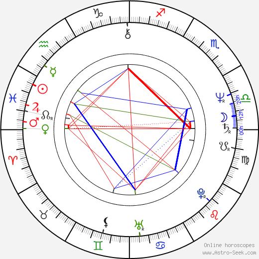 Leon Charewicz birth chart, Leon Charewicz astro natal horoscope, astrology