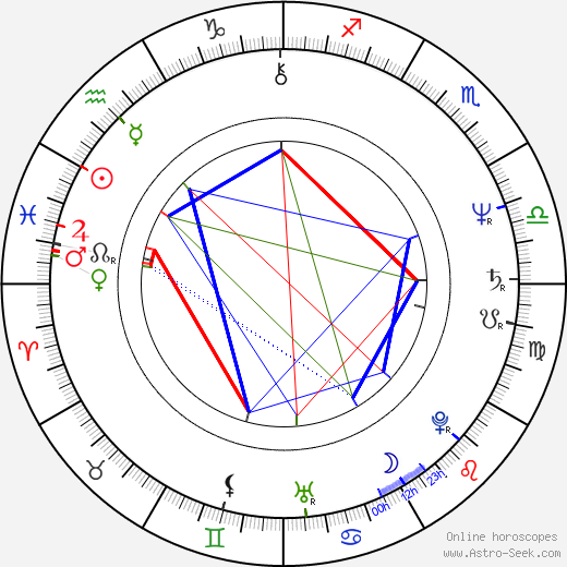 Maria Ploae astro natal birth chart, Maria Ploae horoscope, astrology