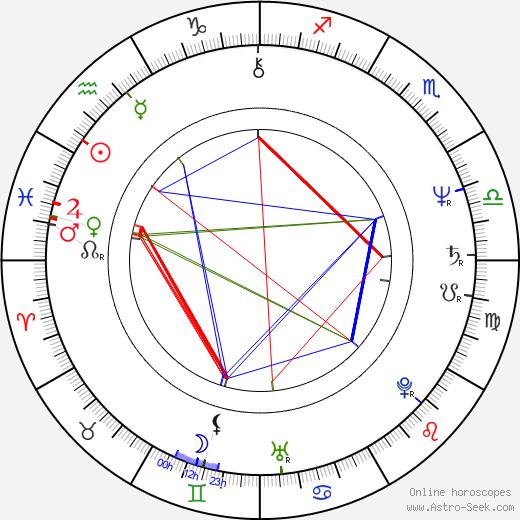 Markku Alén birth chart, Markku Alén astro natal horoscope, astrology
