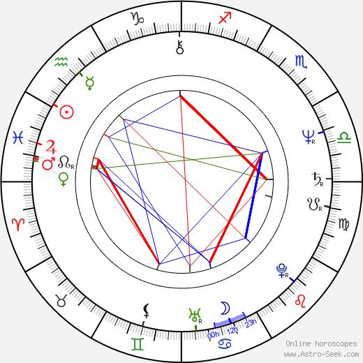 Martin Švehla astro natal birth chart, Martin Švehla horoscope, astrology