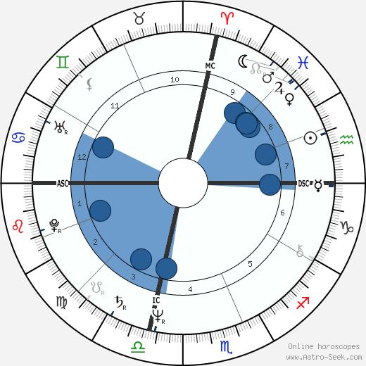 Mary McCreary wikipedia, horoscope, astrology, instagram