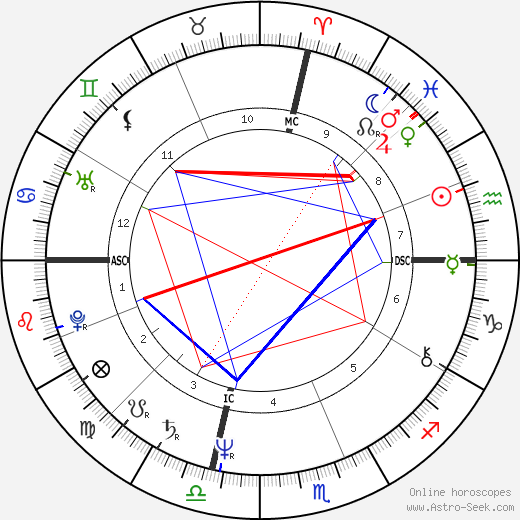 Mary McCreary день рождения гороскоп, Mary McCreary Натальная карта онлайн