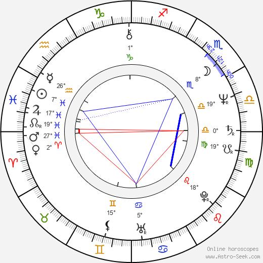 Michael Lemon birth chart, biography, wikipedia 2020, 2021