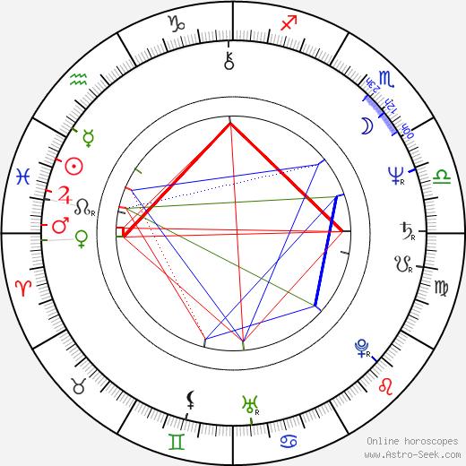 Michael Lemon birth chart, Michael Lemon astro natal horoscope, astrology