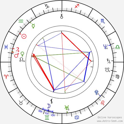 Norman Watt-Roy birth chart, Norman Watt-Roy astro natal horoscope, astrology
