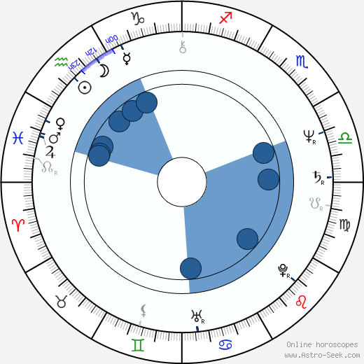 O'Neal Compton wikipedia, horoscope, astrology, instagram