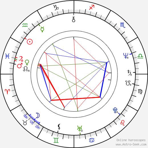 Olli Tola astro natal birth chart, Olli Tola horoscope, astrology