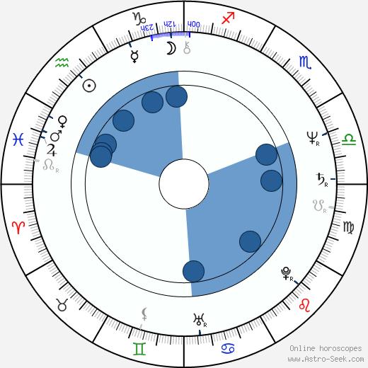 Ondřej Hejma wikipedia, horoscope, astrology, instagram