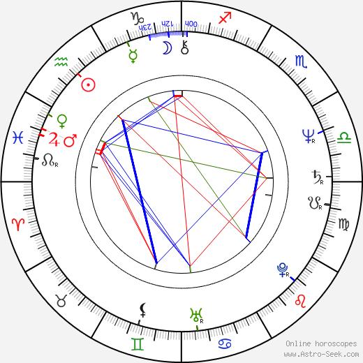 Ondřej Hejma день рождения гороскоп, Ondřej Hejma Натальная карта онлайн
