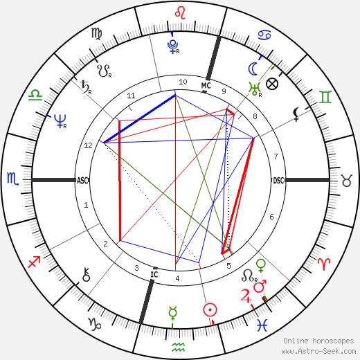 Patricia De Lille день рождения гороскоп, Patricia De Lille Натальная карта онлайн