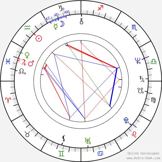 Патрик Бергин Patrick Bergin день рождения гороскоп, Patrick Bergin Натальная карта онлайн