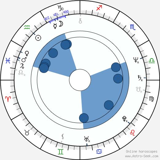 Phil Ehart wikipedia, horoscope, astrology, instagram