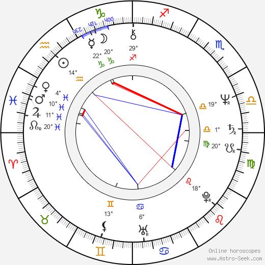 Phil Ehart birth chart, biography, wikipedia 2020, 2021