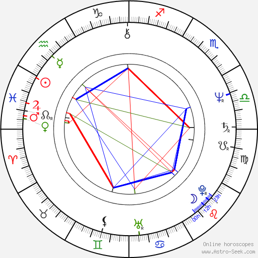 Phil Neal birth chart, Phil Neal astro natal horoscope, astrology