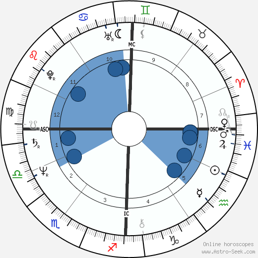 Remy Hilpert wikipedia, horoscope, astrology, instagram