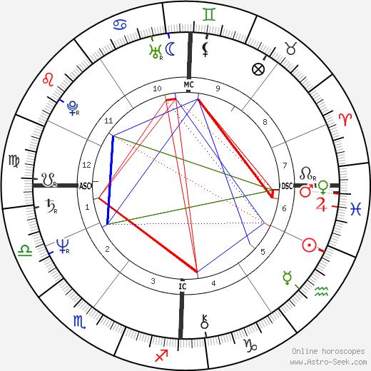 Remy Hilpert tema natale, oroscopo, Remy Hilpert oroscopi gratuiti, astrologia