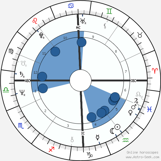 Russell grant astro birth chart horoscope date of birth russell grant horoscope astrology sign zodiac date of birth instagram urmus Image collections