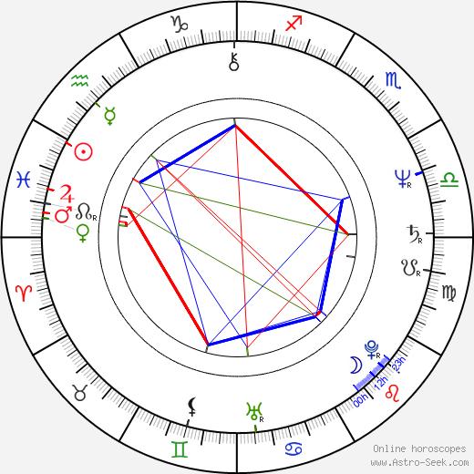 Sally Head birth chart, Sally Head astro natal horoscope, astrology
