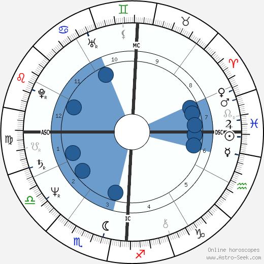 Stephen Leigh wikipedia, horoscope, astrology, instagram