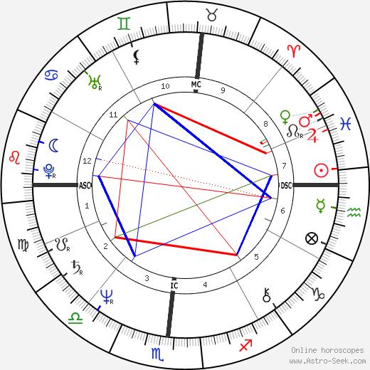 Stephen Nichols день рождения гороскоп, Stephen Nichols Натальная карта онлайн