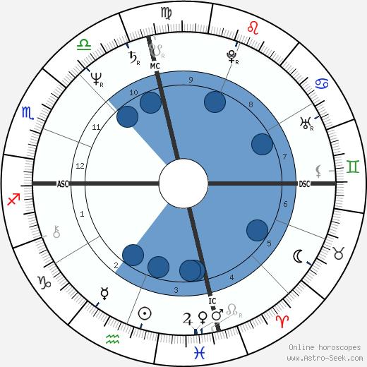 Steven Earl Parent wikipedia, horoscope, astrology, instagram