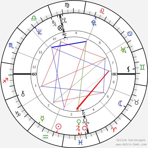 Steven Earl Parent tema natale, oroscopo, Steven Earl Parent oroscopi gratuiti, astrologia