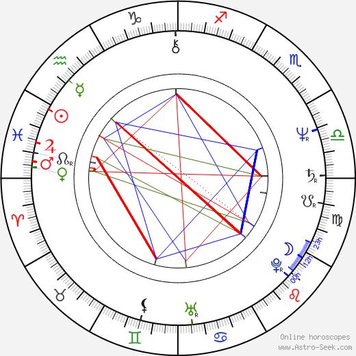 Svetozár Štúr tema natale, oroscopo, Svetozár Štúr oroscopi gratuiti, astrologia