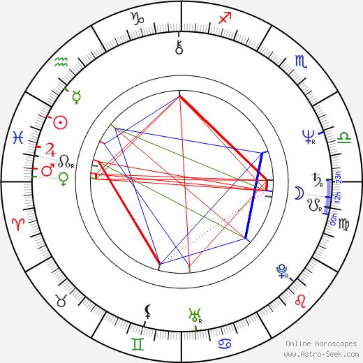 Titta Jokinen tema natale, oroscopo, Titta Jokinen oroscopi gratuiti, astrologia