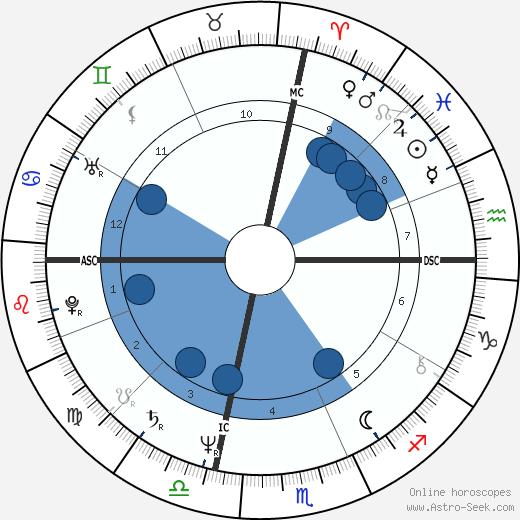 Tom Spencer wikipedia, horoscope, astrology, instagram