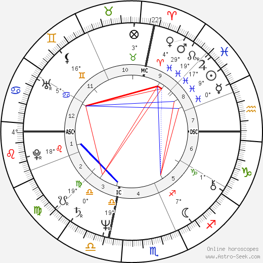 Tom Spencer birth chart, biography, wikipedia 2019, 2020