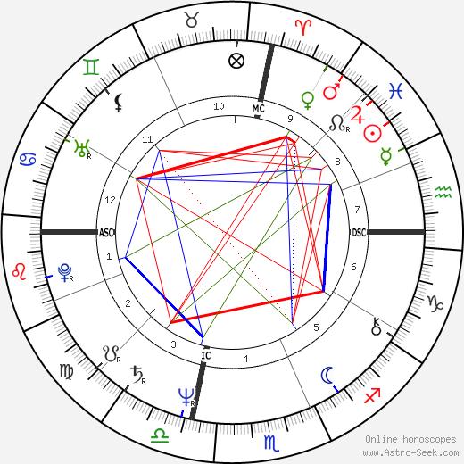 Tom Spencer astro natal birth chart, Tom Spencer horoscope, astrology