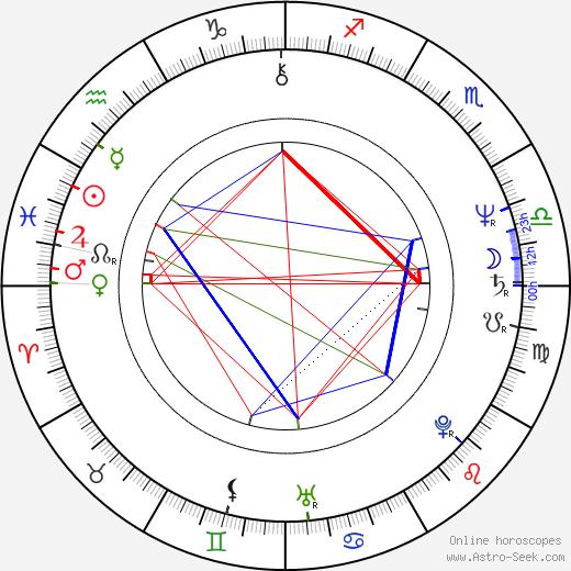 Tony Holiday birth chart, Tony Holiday astro natal horoscope, astrology