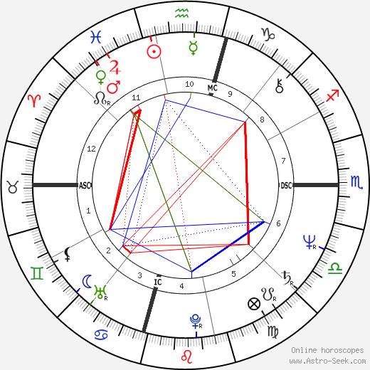 Уильям Кэтт William Katt день рождения гороскоп, William Katt Натальная карта онлайн