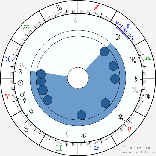 Aleksey Buldakov wikipedia, horoscope, astrology, instagram