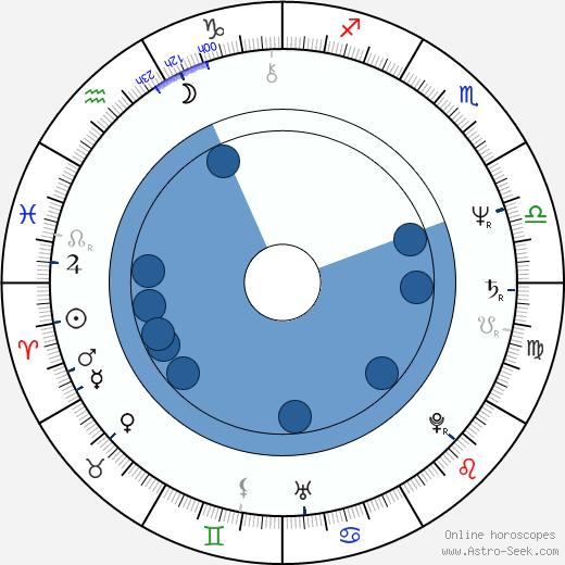 Andrea Losco wikipedia, horoscope, astrology, instagram