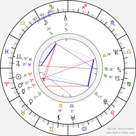 Andrea Losco birth chart, biography, wikipedia 2020, 2021
