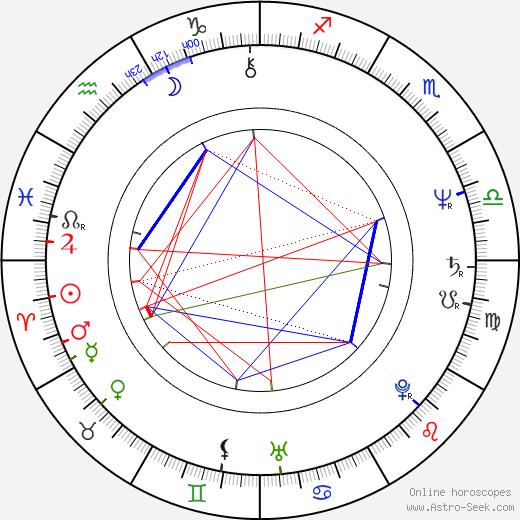 Andrea Losco birth chart, Andrea Losco astro natal horoscope, astrology