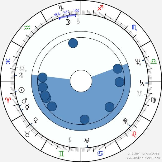 Anton Tkáč wikipedia, horoscope, astrology, instagram