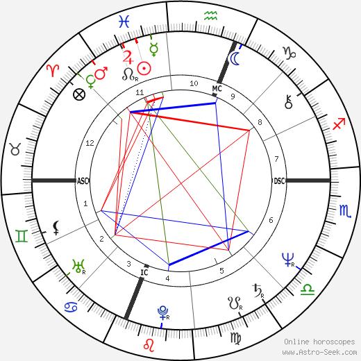 Barbara De Angelis день рождения гороскоп, Barbara De Angelis Натальная карта онлайн