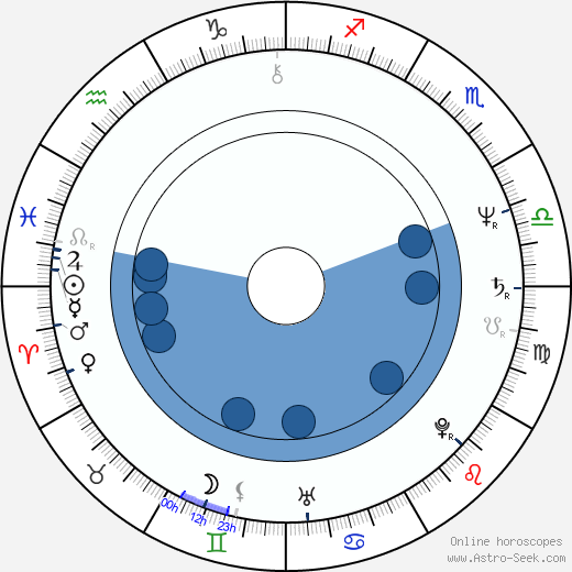 Baroness Sarah Ludford wikipedia, horoscope, astrology, instagram