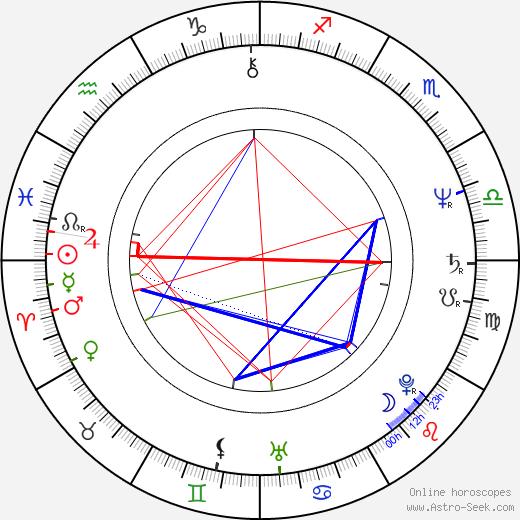 Bob Gardiner birth chart, Bob Gardiner astro natal horoscope, astrology
